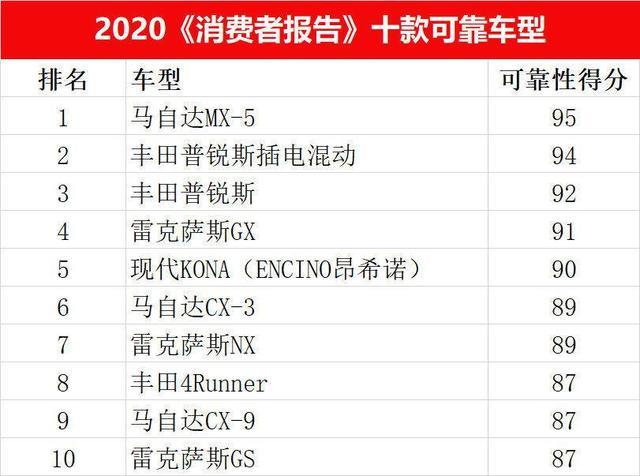 《消费者报告》十大可靠车型,日系占9款,6款来自丰田,美系呢?