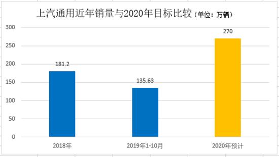 2020年在即,三大合资车企与300万辆擦肩而过?
