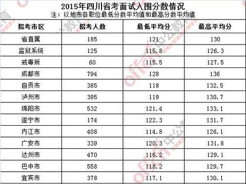 2019下半年四川省考成绩,面试入围最低、最高分数线