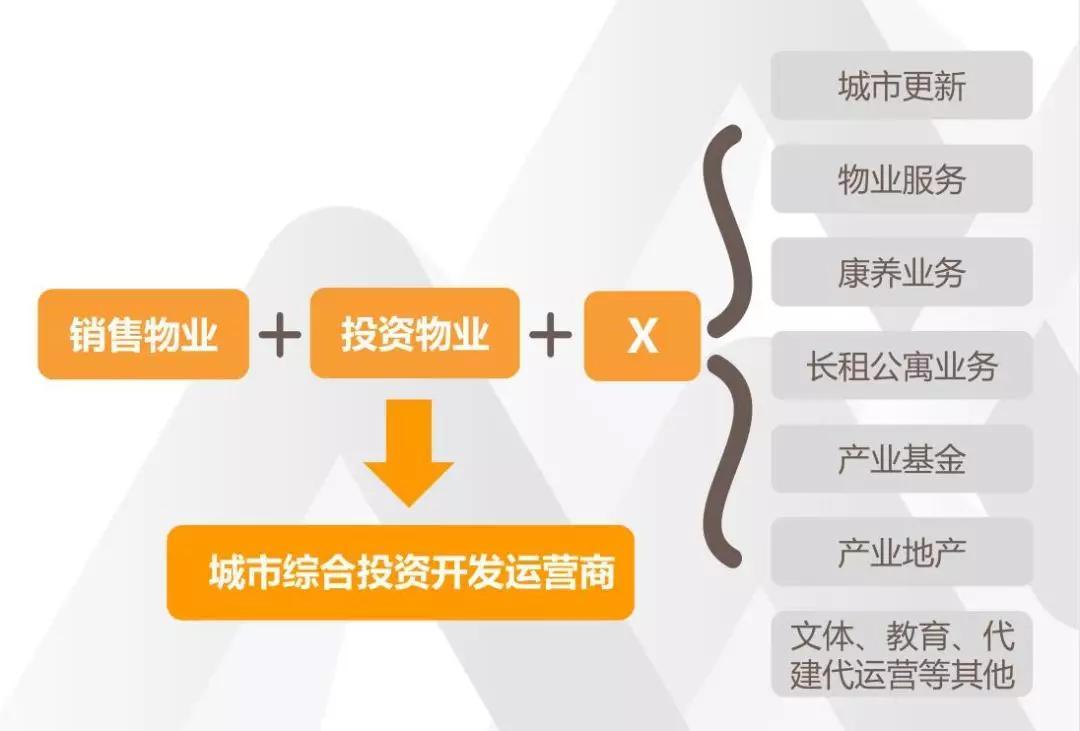 这两大趋势,将影响中国房地产20年!
