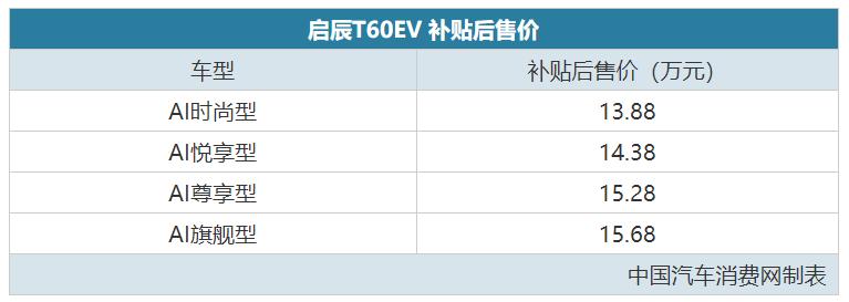 续航442km 启辰T60 EV补贴后13.88万起售