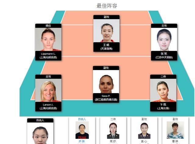 排协官网-女排联赛第七轮最佳阵容:张常宁、利普曼和拉尔森入选