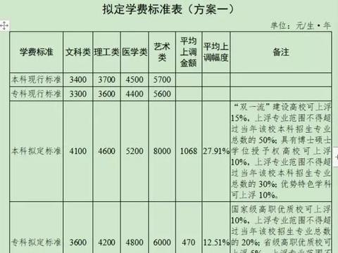 这个省大学明年开始涨学费,最高一年涨1466元,家长:穷疯了