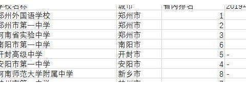 河南人必看:2019年河南高中排名 河南最好的十大高中