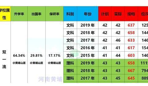 20届河南高考—中国人民大学5年录取投档线+2019年最新专业线