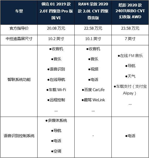 9号彩票平台官网,入市2年迎最强对手,全新RAV4、皓影夹击,领克01如何实力拆招?