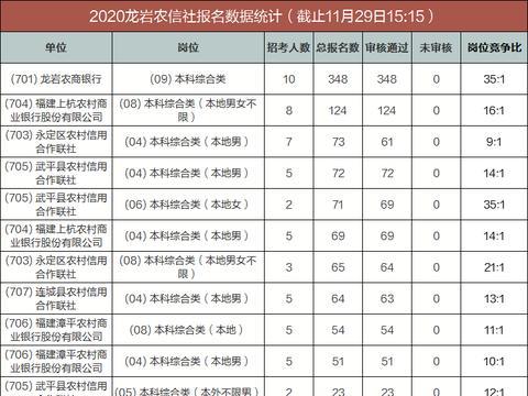 2020龙岩农信社最终报名人数统计:总报名1111人,审核通过1082人
