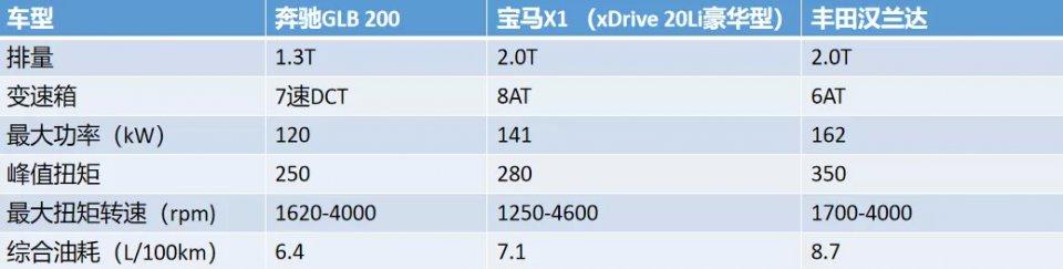 奔驰GLB对比丰田汉兰达和宝马X1来自奔驰的降维打击到底香不香?