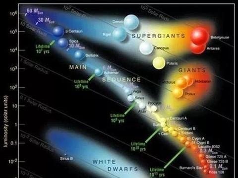 红矮星是寿命最长的恒星