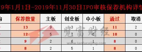 """保荐机构""""七重天"""",IPO审核通过:中信证券、广发证券达2位数"""