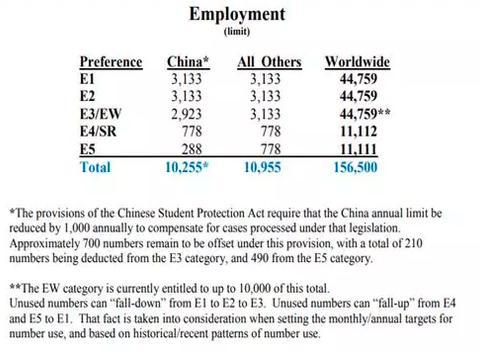 拿绿卡的机会来了!2020财年美国职业移民将多分得16500张签证!