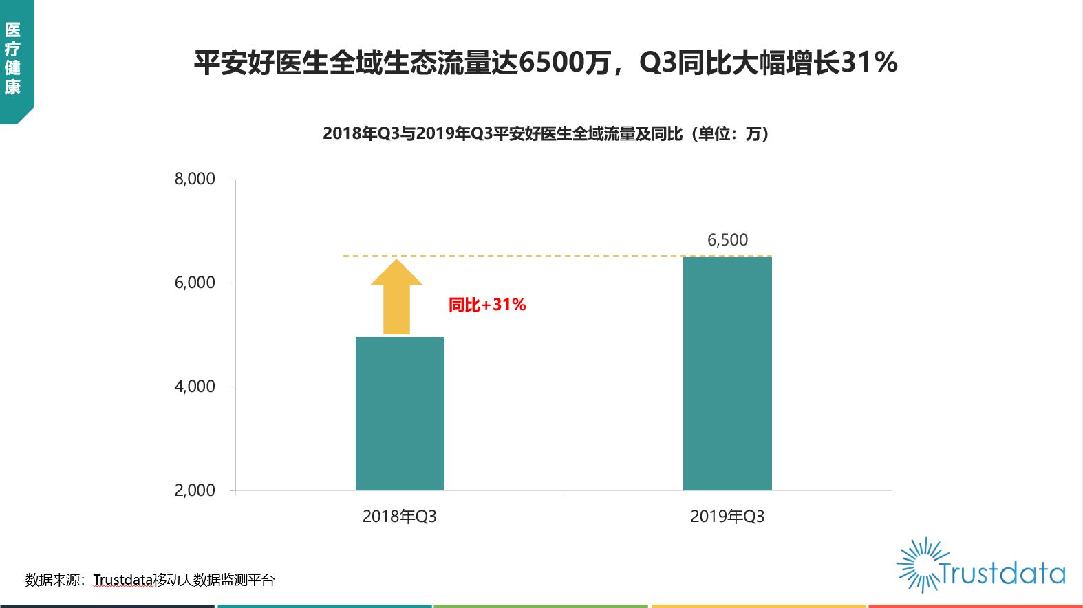 平安好医生全域生态流量达6500万,Q3同比大幅增长31%