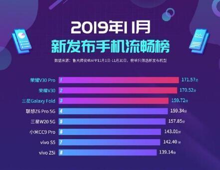 鲁大师发布11月新机流畅榜荣耀V30 PRO第一名,荣耀V20加速降价