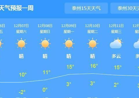 快讯!泰州6日起未来7天天气预报