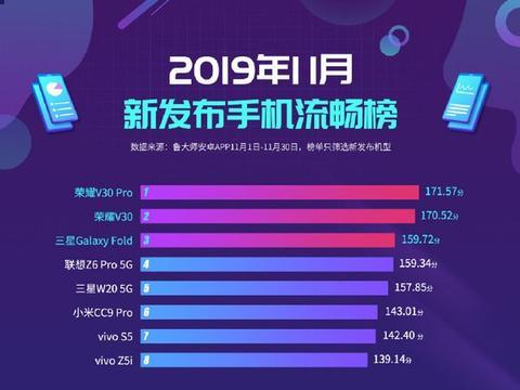 鲁大师发布11月新机流畅榜:荣耀V30系列领衔