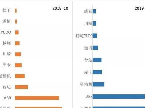 2019年10月中国工业机器人出口数量排行前十