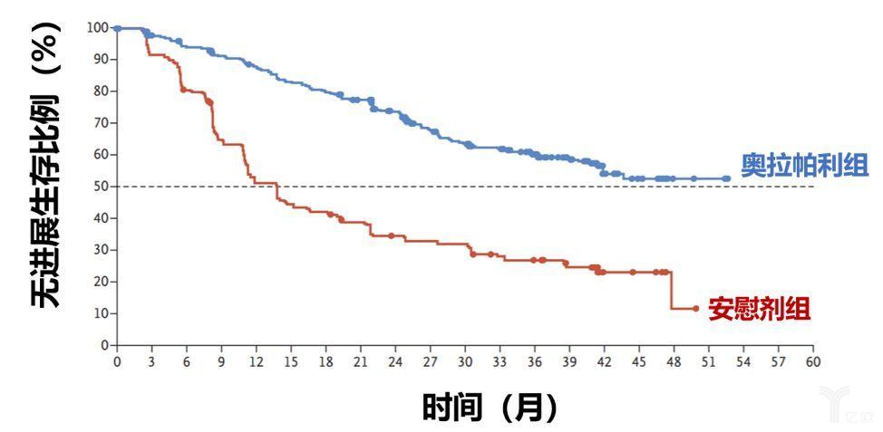 阿斯利康梅开二度奥拉帕利在中国获批用于晚期卵巢癌一线维持治疗