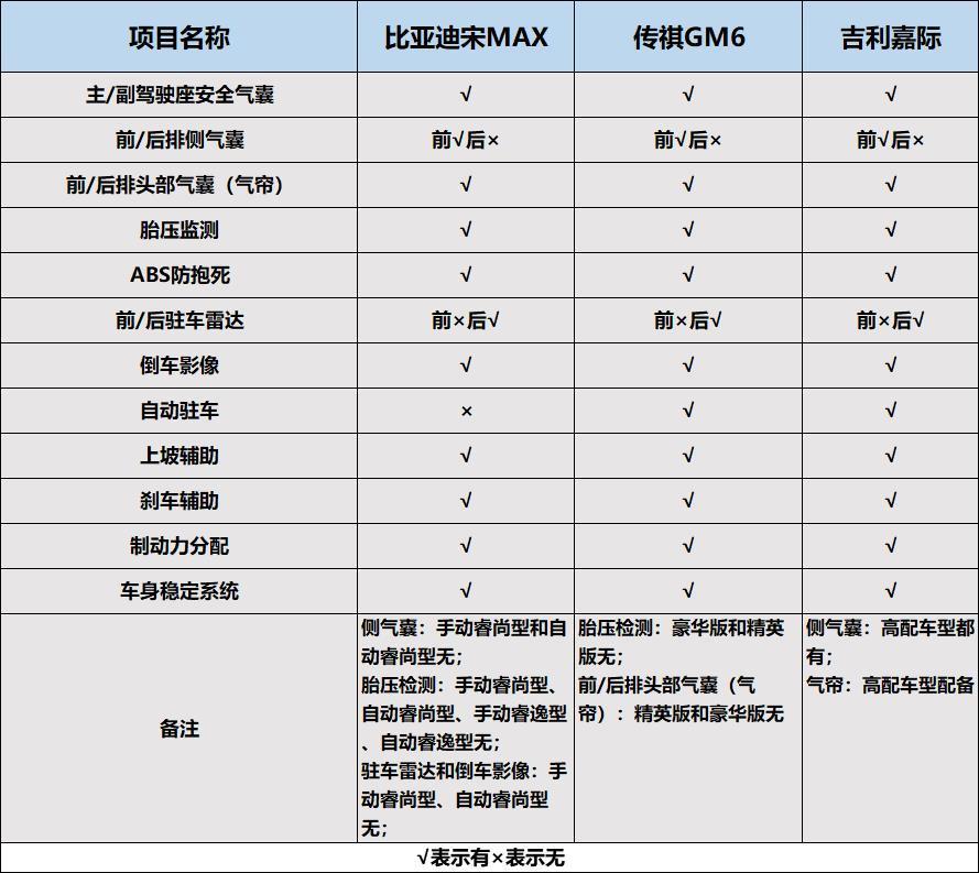 国产MPV车型中,吉利嘉际/传祺GM6/比亚迪宋MAX,该如何选?