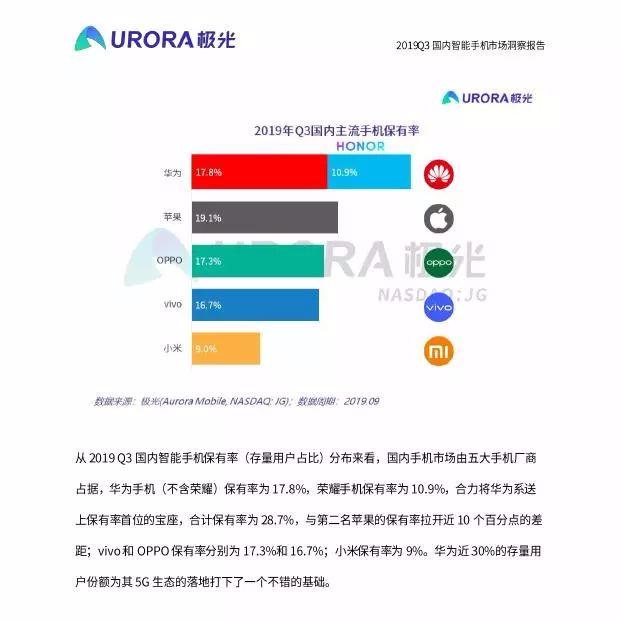极光大数据:2019年中国智能手机市场洞察报告