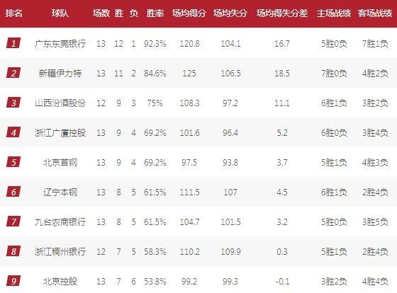CBA常规赛最新排名榜(截止12月05日)