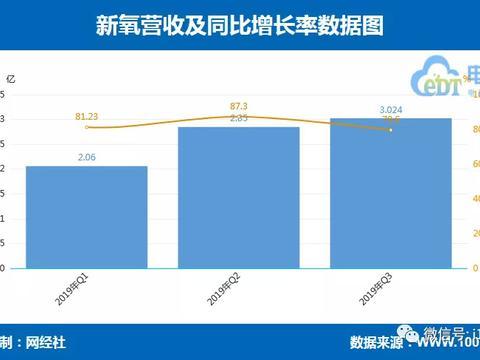 图解新氧Q3财报:营收3.024亿元 同比增长79.6%