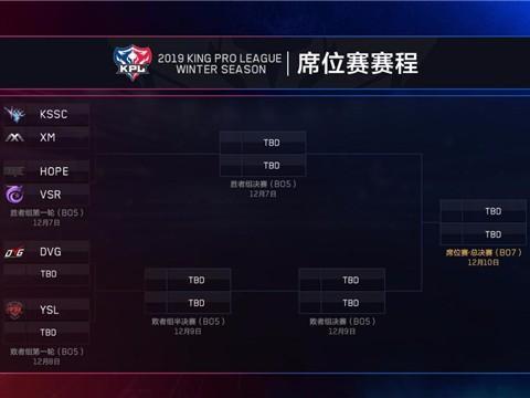 王者荣耀:KPL预选赛全部结束,VV带领VSR成功晋级席位赛