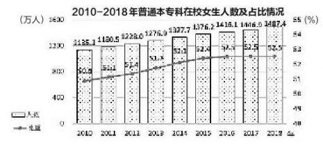 中国妇女发展纲要统计监测报告:普通本专科女生占52.5%