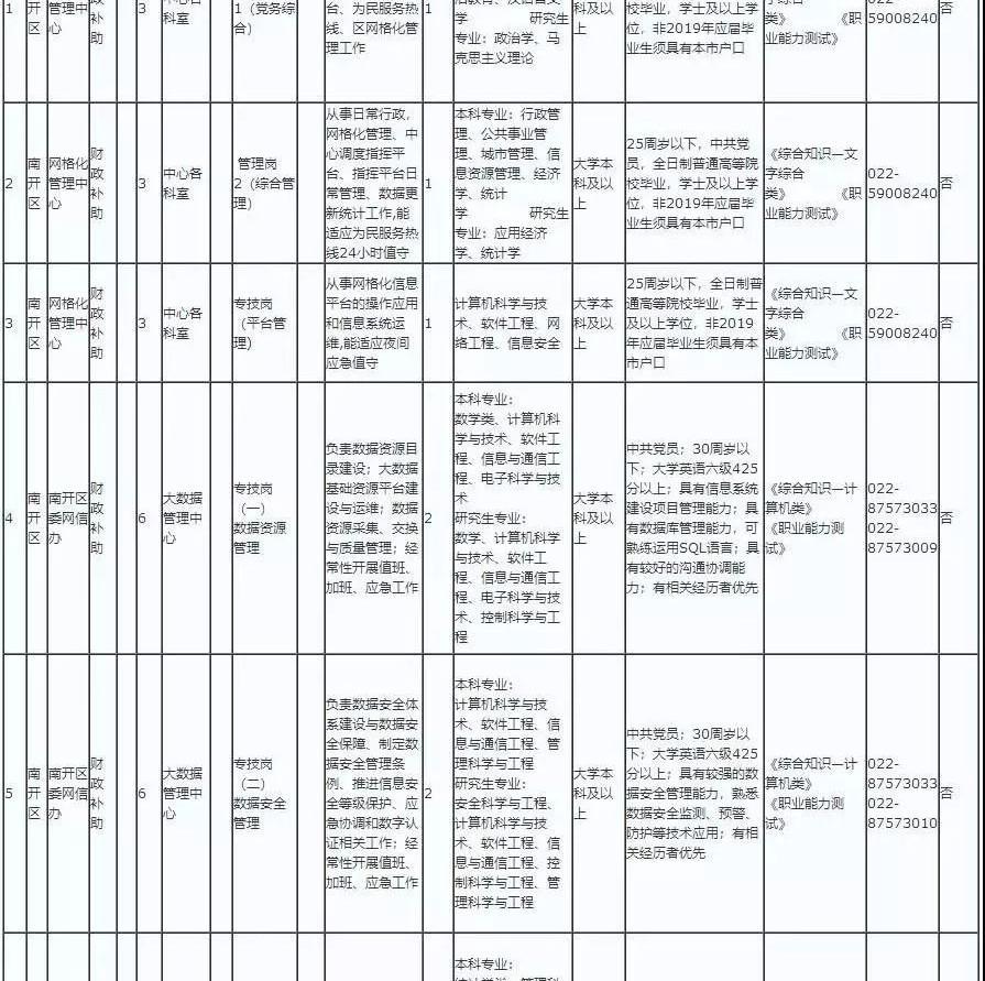 天津一中新华中学南开区事业单位招聘
