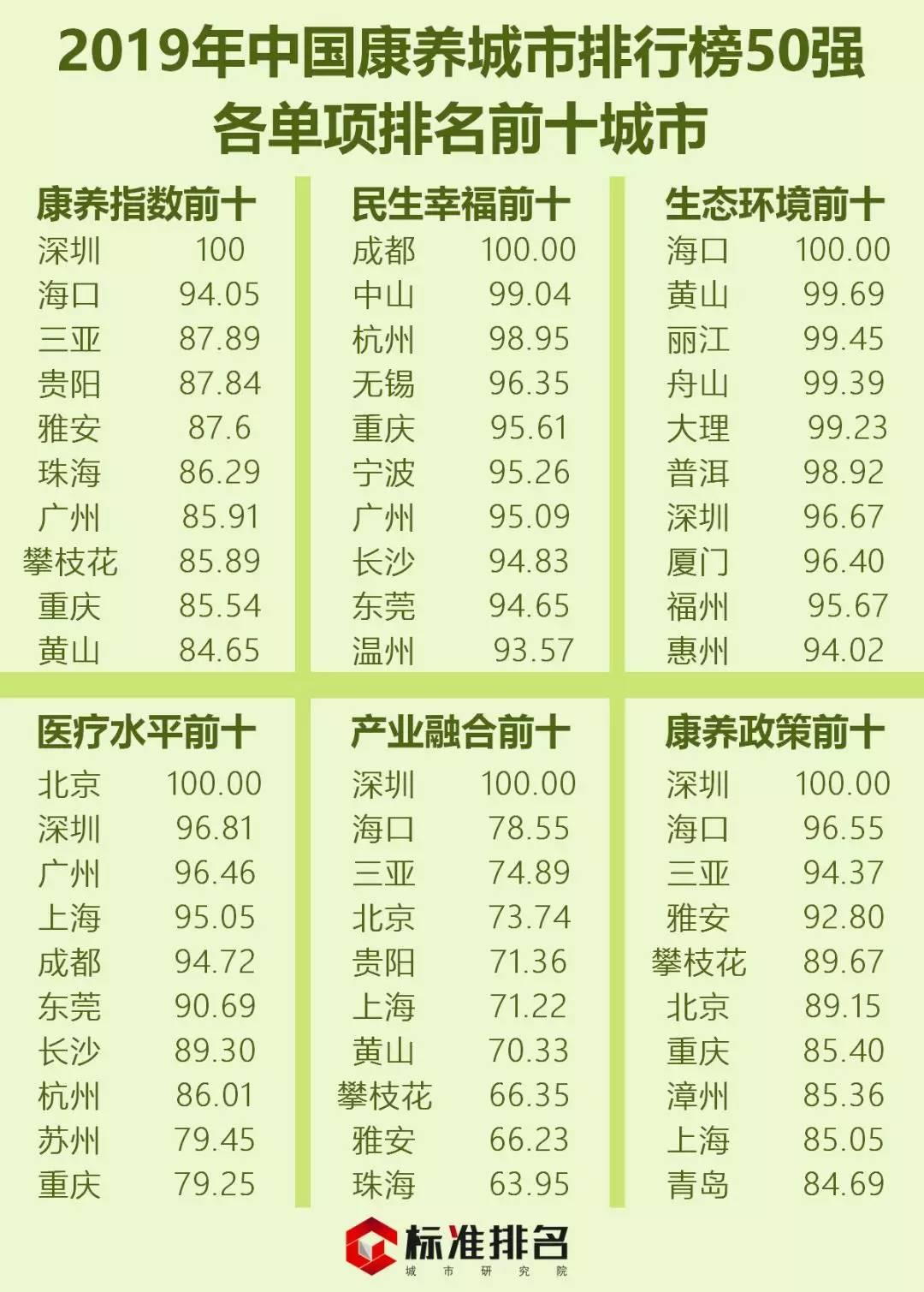 《2019中国康养城市排行榜50强》发布,贵州三市入围,贵阳第四!