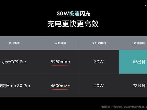 小米CC9 Pro不仅是全球拍照第一,其实快充也很厉害