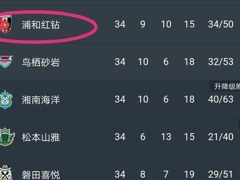 J联赛收官成绩打脸中超:排名14保级队让中超冠、亚、季军丢颜面