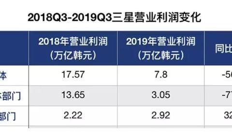 2019全球最惨科技巨头诞生!败走中国市场:利润更是直接暴跌57%