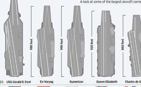 全球主流航母大小对比,看看中美俄英法航母差距有多大