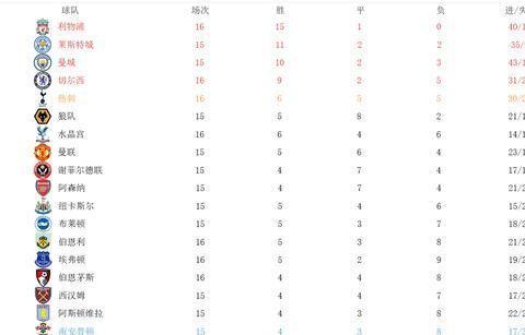 积分榜:孙兴慜破门+一场5-0让热刺升第五 利物浦3-0 切尔西爆冷