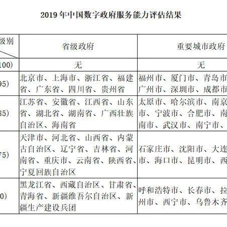 2019中国政府网站绩效评估|贵州排位居全国省级第三