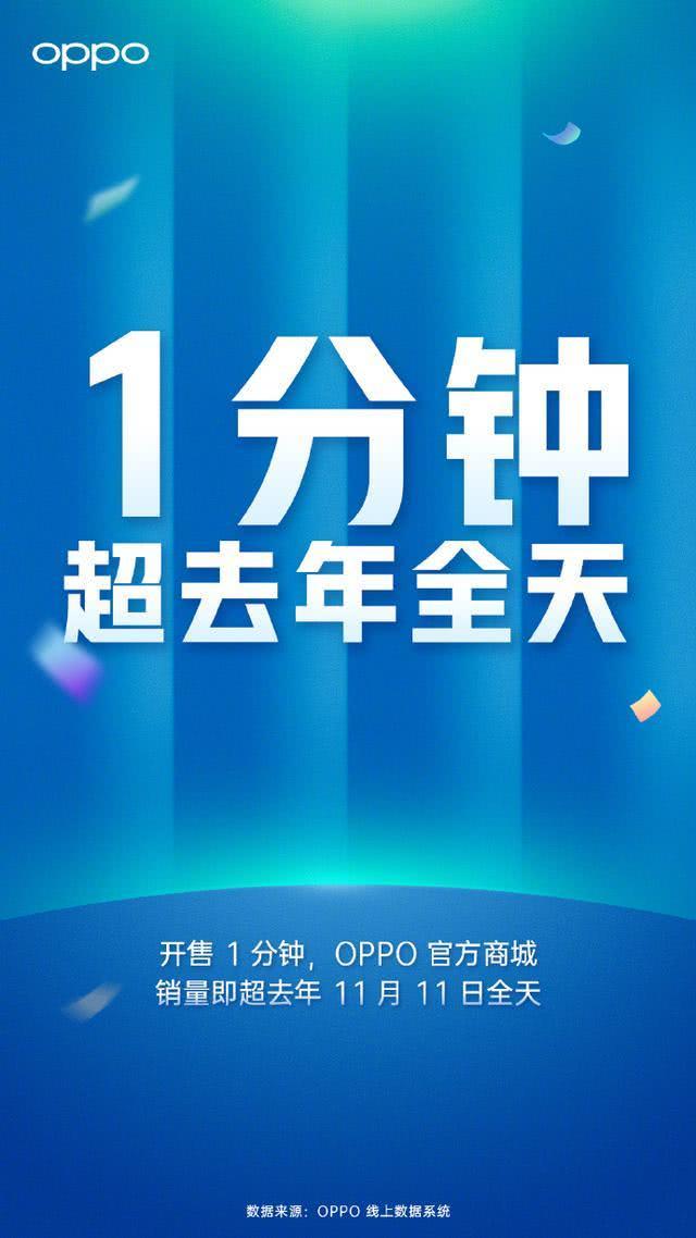 OPPO双十一再创佳绩:1分钟销量顶去年全天