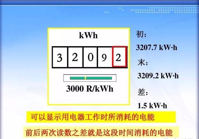 电表上5(20)A什么意思?你真能读懂电表吗?