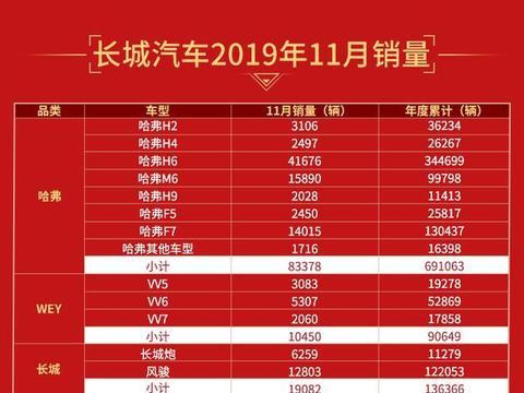 长城汽车:11月热销115162辆,哈弗H6再破四万,长城炮表现抢镜