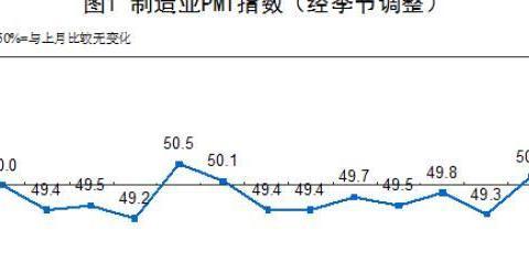 统计局11月中国制造业PMI为50.2% 企业生产扩张加快