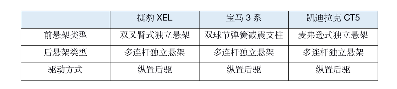 """全新捷豹XEL 28.98万元起售,为""""英伦风""""买单值不值?"""