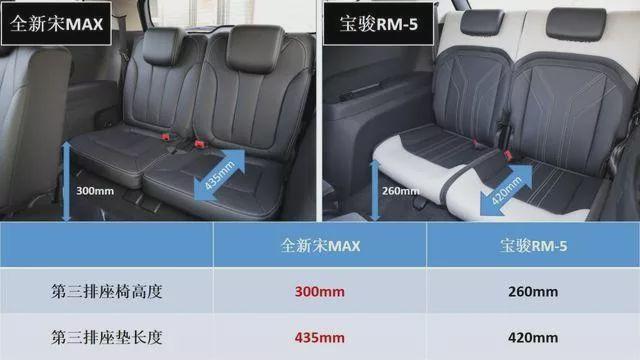 国民家用神车之争!全新宋MAX与宝骏RM-5谁更有底气?