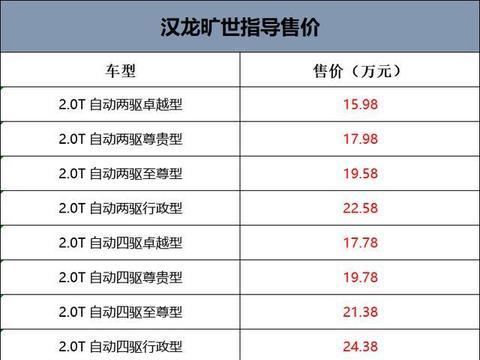 售15.98-24.38万元,汉龙旷世正式上市