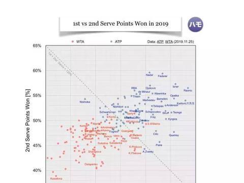 数据控丨小兹维二发得分率倒数第一,普娃姐妹这2个数据完全相同