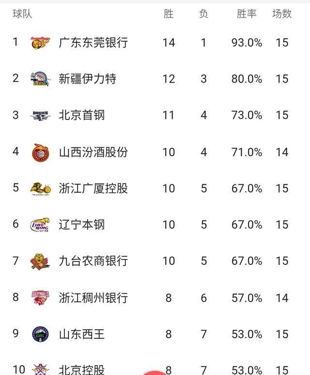 CBA季前赛前4名预测,辽宁也许不在名单里面
