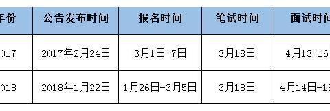 2020湖北省鄂州选调生考试报名入口何时可以开通?