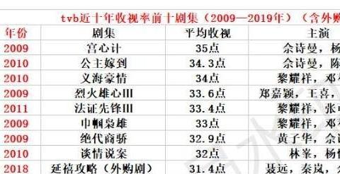 TVB近十年收视排行榜,《延禧攻略》遗憾压轴,第一无人争议