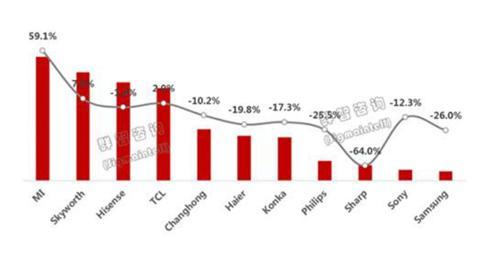 前三季度中国彩电出货:三星夏普跌幅大 康佳仅列第7