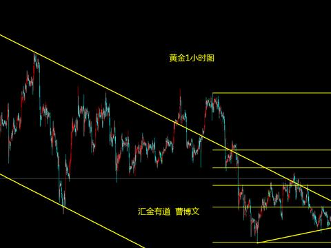 汇金有道-曹博文:黄金1478~1482附近阻力
