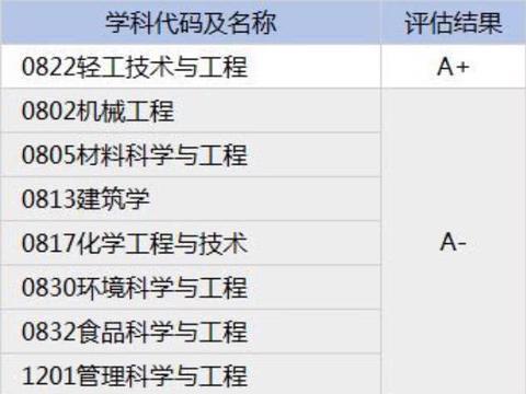 华南理工大学与大连理工大学,两所985工程院校相差多少?
