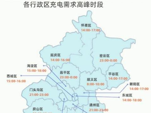 北京新能源车主,您要的电动汽车充电桩充电攻略在此